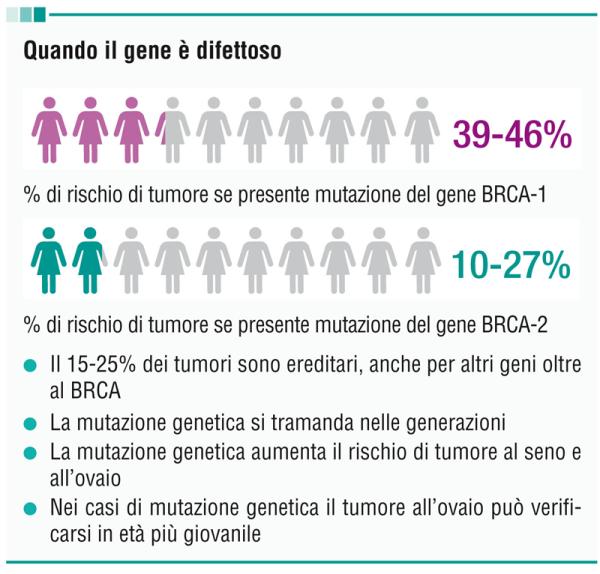 lotta contro tumore ovarico